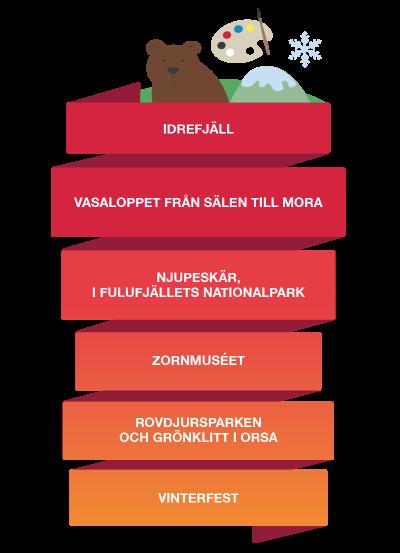 Besöksnäring i Mora Orsa Älvdalen